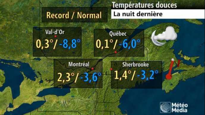 Au cours de la nuit, les températures ont grimpé 20 degrés au-dessus des normales de saison Val d'Or