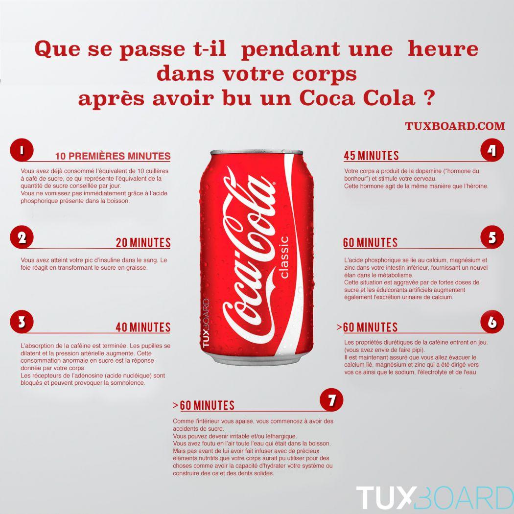 Ce qui arrive à votre Corps 1 Heure après avoir Bu du Coca