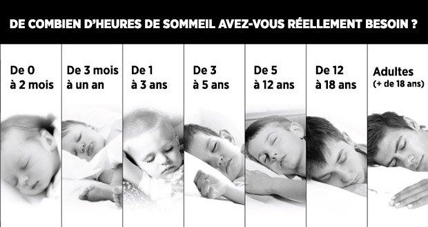 Combien d'heures avez-vous Besoin de Dormir en Fonction de votre Âge ?